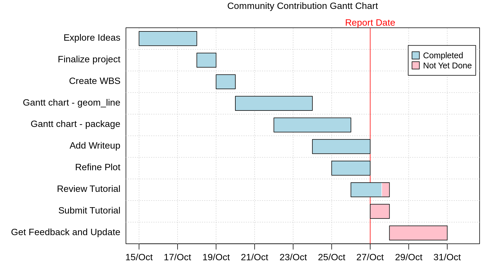 Chapter 12 Gantt Charts Community Contributions For Edav Fall 2019